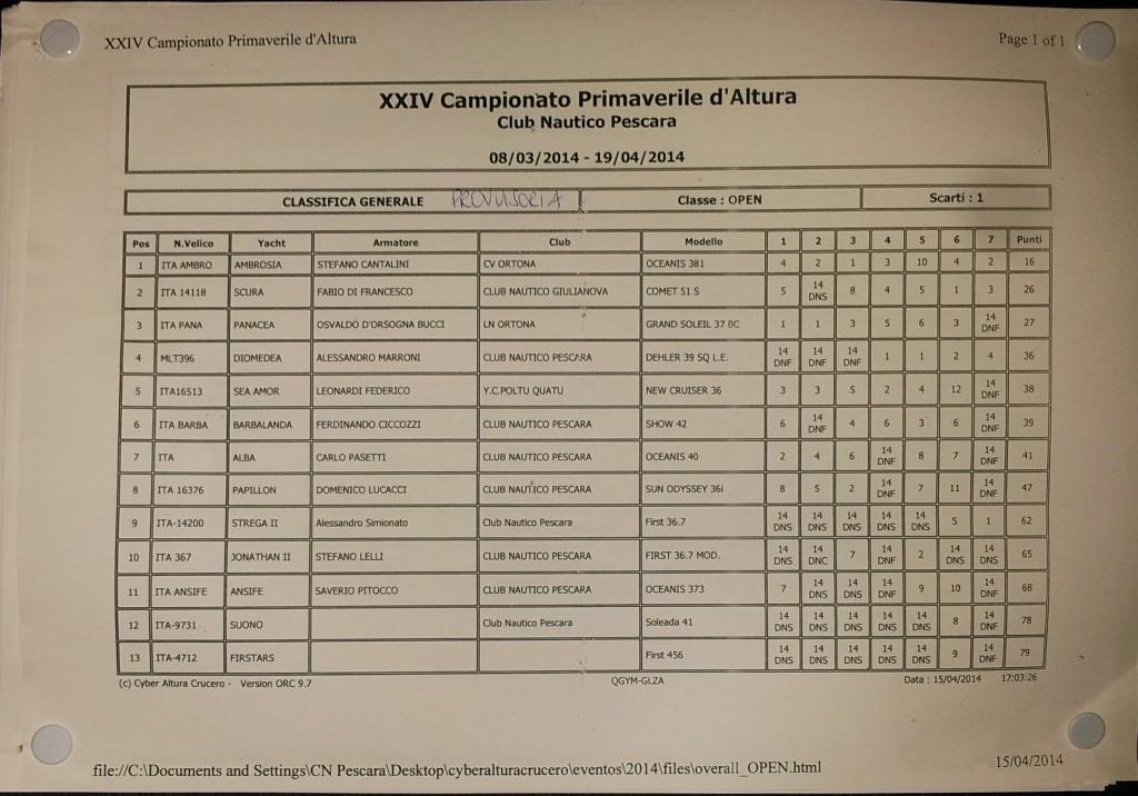 Classifica Open in bacheca